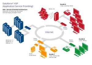 Schema der Dataforce Softwarelösung und ASP-Technologie